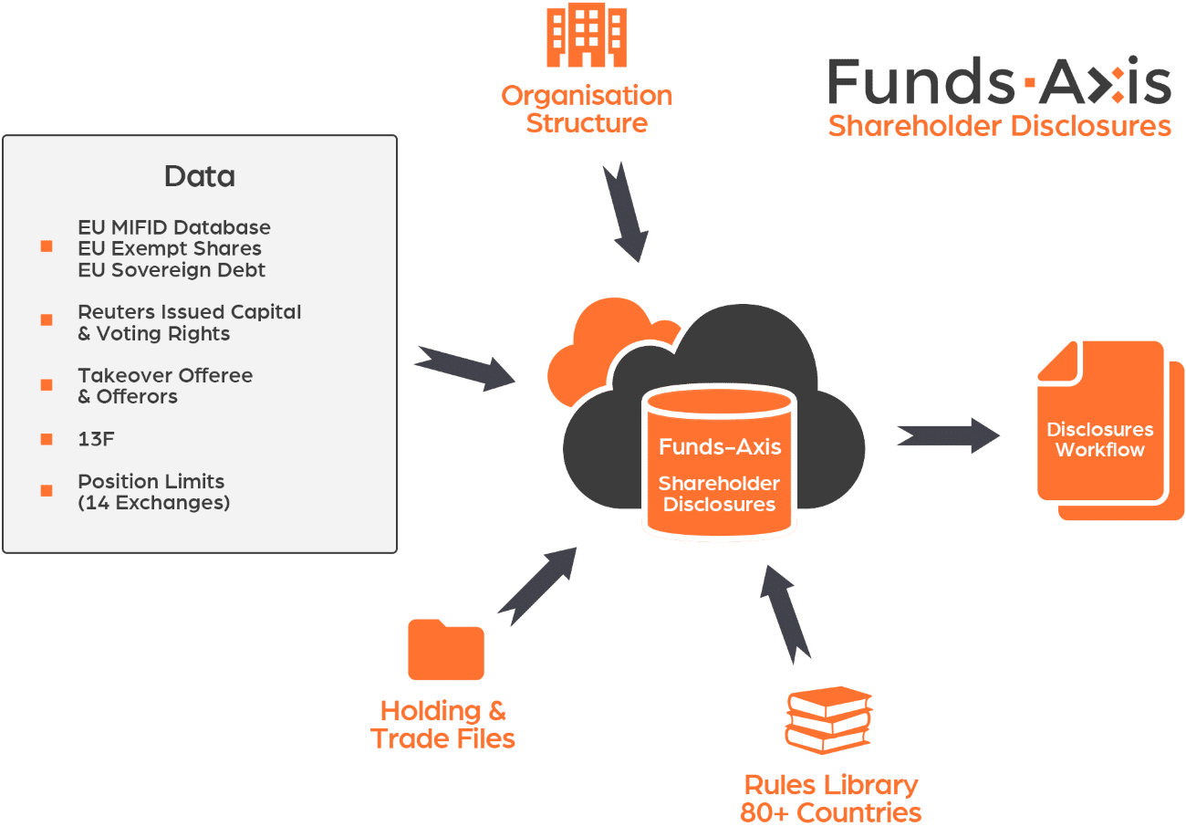 Automated Shareholder Disclosure Monitoring Software
