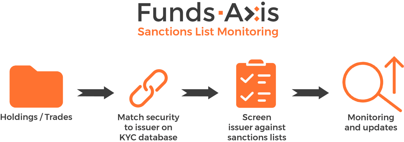 Sanctions List Monitoring Software