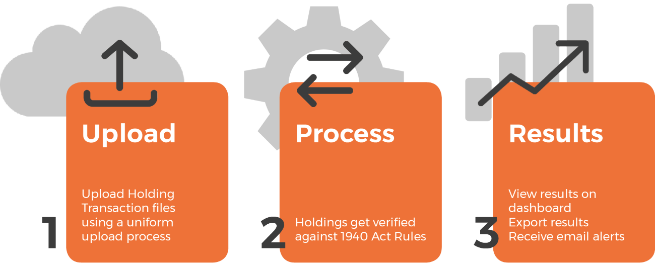US 1940 Act Investment Compliance Monitoring Software