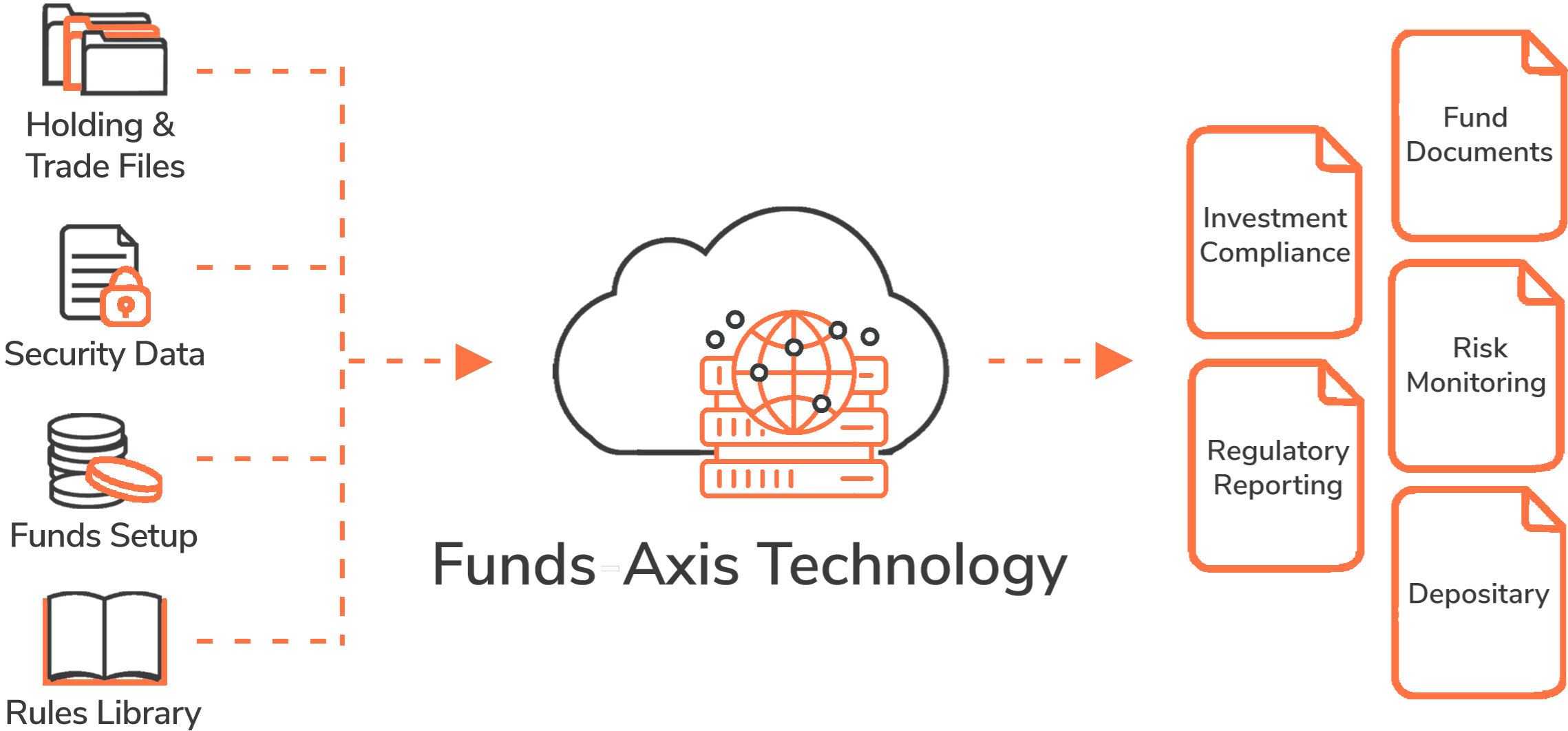 Global Funds Technology