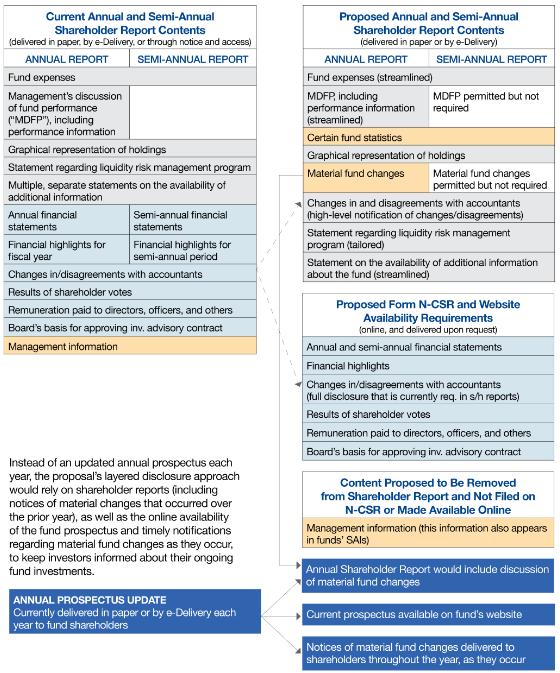SEC Proposed Modernised Shareholder Reports