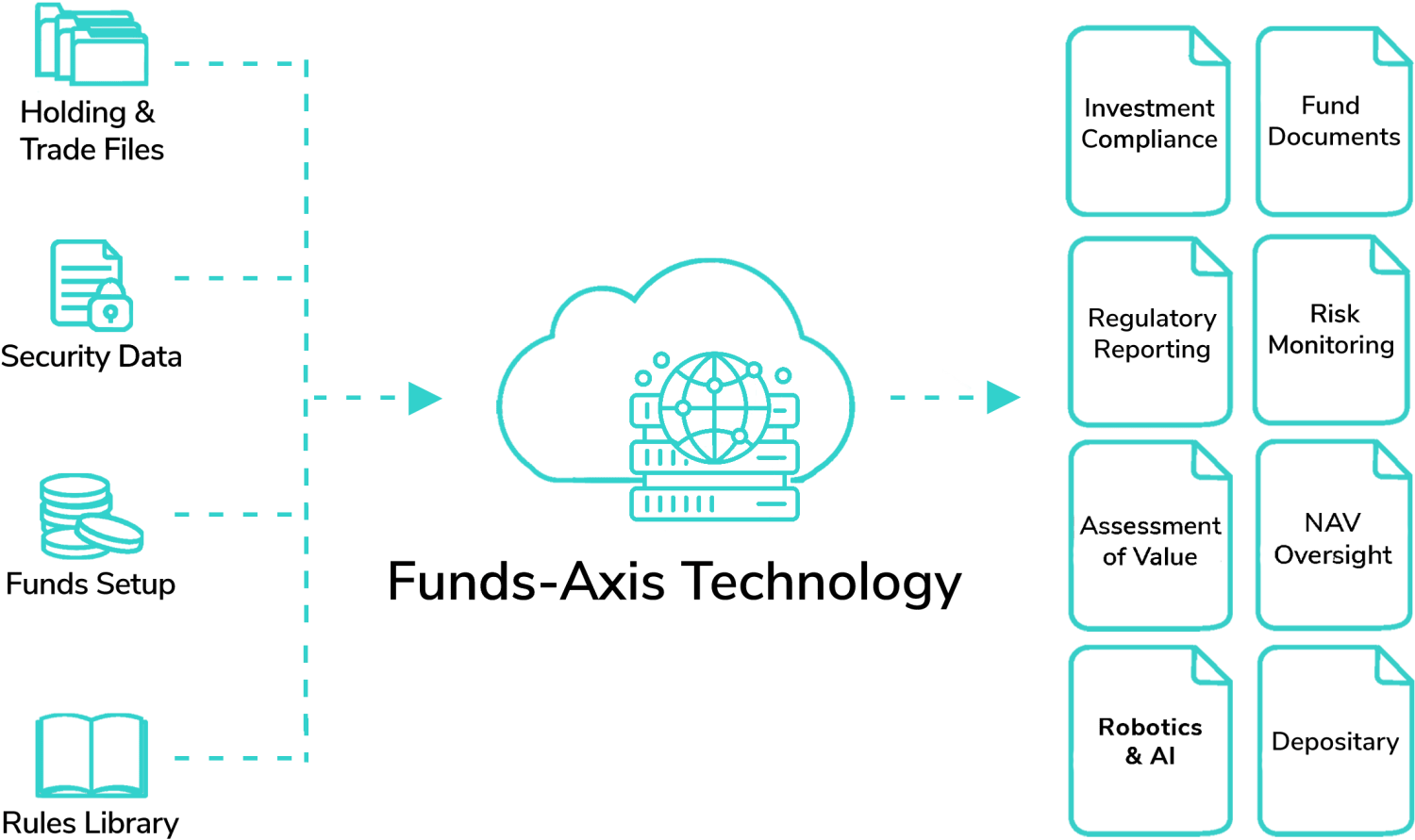 Funds-Axis Global Funds Technology