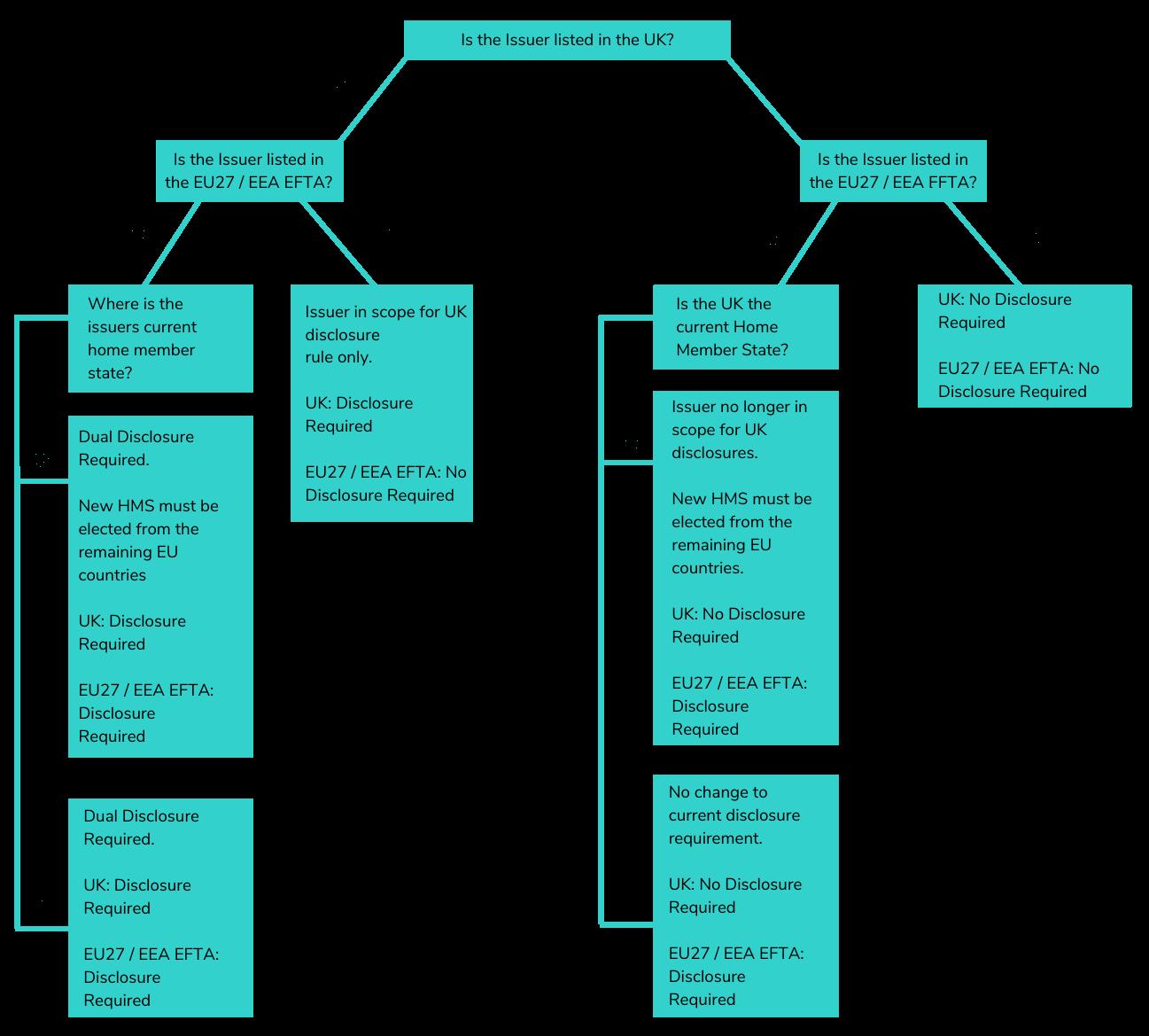 decision-tree-graphic